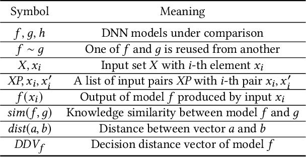 Figure 2 for ModelDiff: Testing-Based DNN Similarity Comparison for Model Reuse Detection