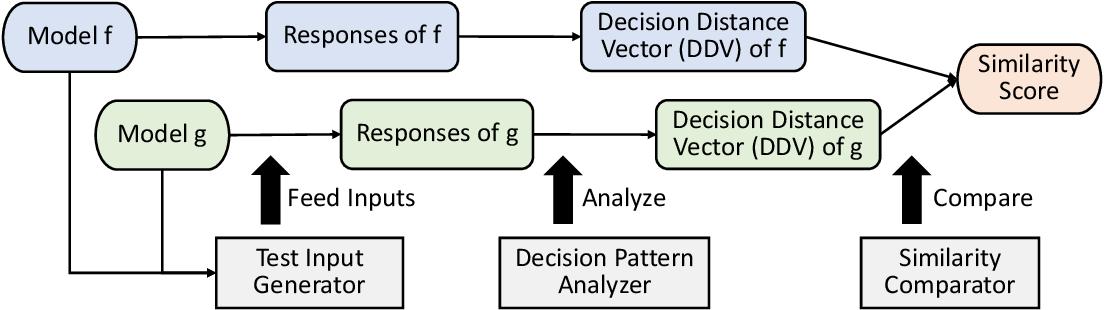 Figure 3 for ModelDiff: Testing-Based DNN Similarity Comparison for Model Reuse Detection