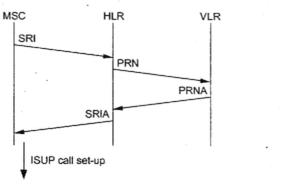 Figure 3-4 from Performance analysis of signalling system No  7
