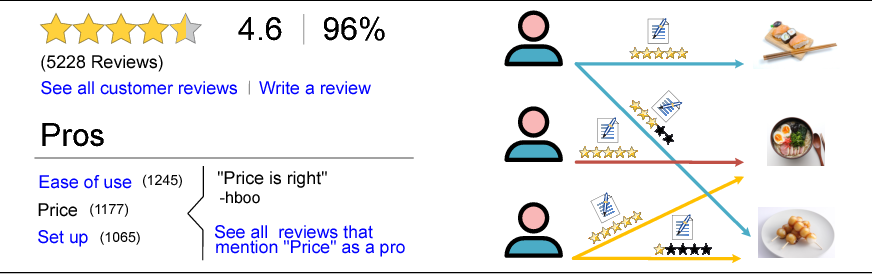 Figure 1 for TransRev: Modeling Reviews as Translations from Users to Items