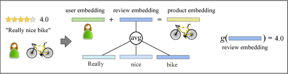 Figure 3 for TransRev: Modeling Reviews as Translations from Users to Items