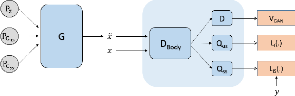 Figure 1 for Guiding InfoGAN with Semi-Supervision