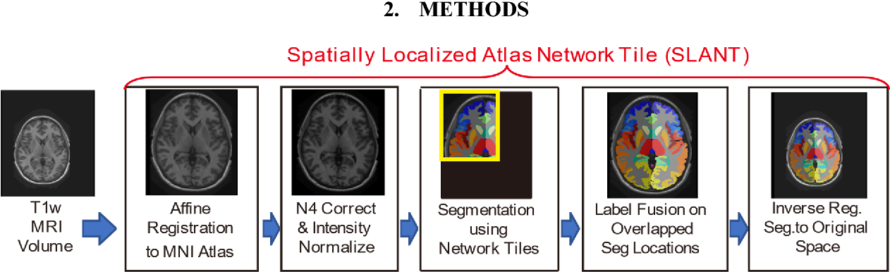 Figure 3 for Reproducibility Evaluation of SLANT Whole Brain Segmentation Across Clinical Magnetic Resonance Imaging Protocols