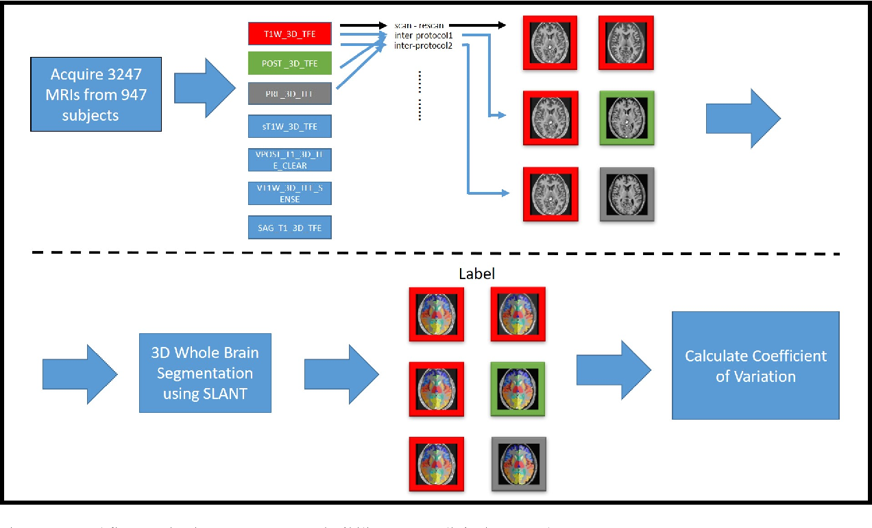 Figure 4 for Reproducibility Evaluation of SLANT Whole Brain Segmentation Across Clinical Magnetic Resonance Imaging Protocols