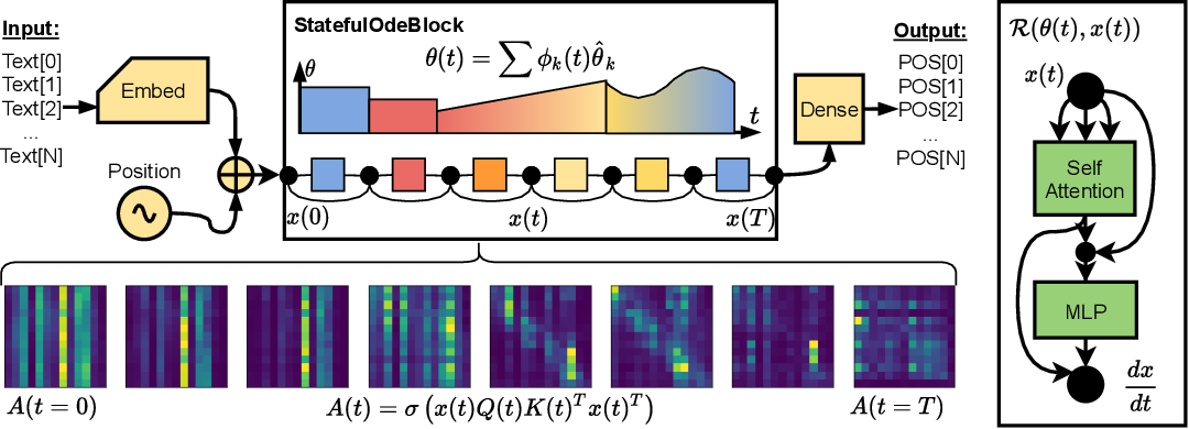 Figure 1 for Compressing Deep ODE-Nets using Basis Function Expansions