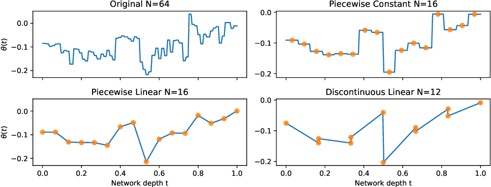 Figure 3 for Compressing Deep ODE-Nets using Basis Function Expansions