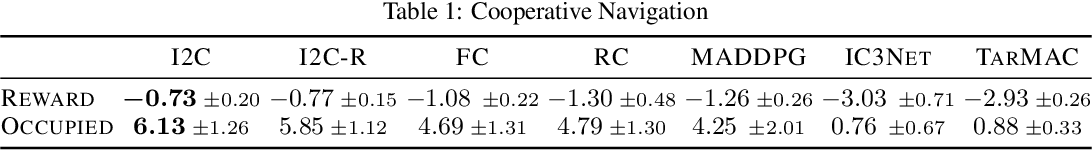 Figure 2 for Learning Individually Inferred Communication for Multi-Agent Cooperation