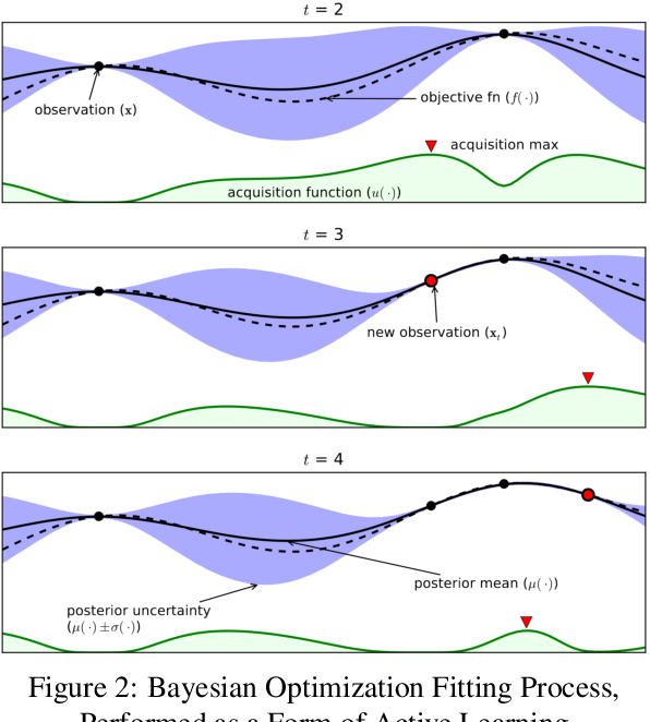 Figure 3 for Active Learning over DNN: Automated Engineering Design Optimization for Fluid Dynamics Based on Self-Simulated Dataset
