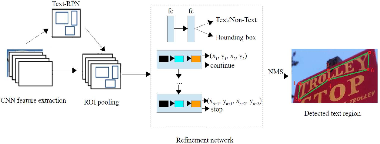 Figure 1 for Arbitrary Shape Scene Text Detection with Adaptive Text Region Representation