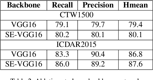 Figure 4 for Arbitrary Shape Scene Text Detection with Adaptive Text Region Representation