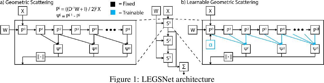 Figure 1 for Data-Driven Learning of Geometric Scattering Networks