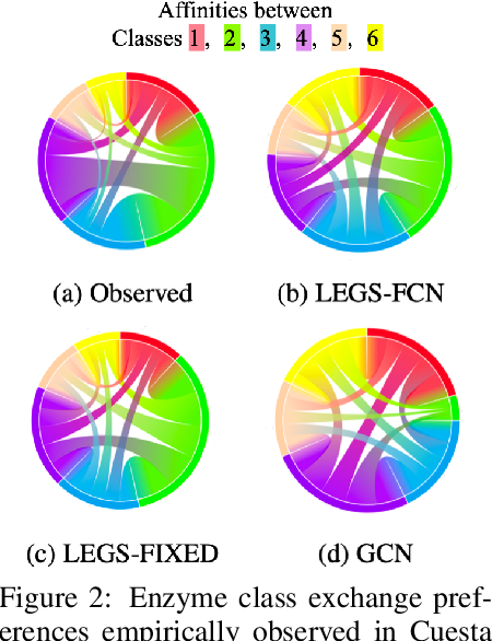 Figure 4 for Data-Driven Learning of Geometric Scattering Networks