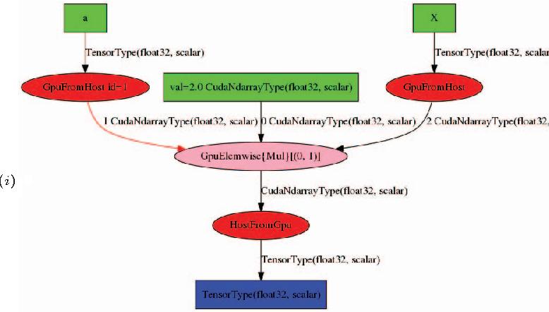 Accelerating Common Machine Learning Algorithms Through Gpgpu