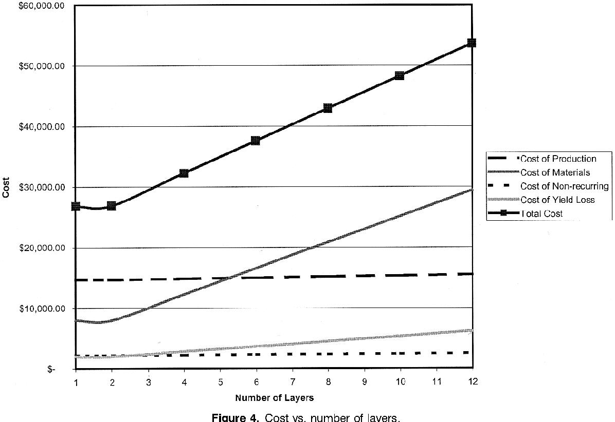 PDF] A Design-Centric Activity-Based Cost Estimation Model