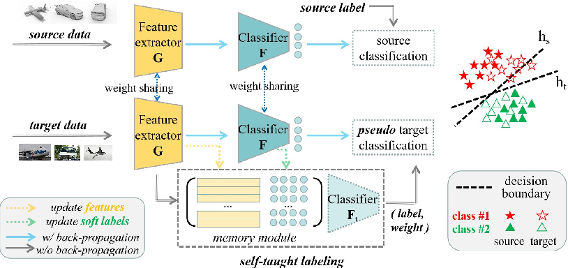 Figure 1 for Combating Domain Shift with Self-Taught Labeling