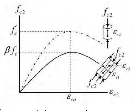 Figure 2 From 9 Seismic Response Of Reinforced Concrete Columns