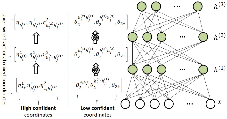 Figure 4 for Understanding Boltzmann Machine and Deep Learning via A Confident Information First Principle