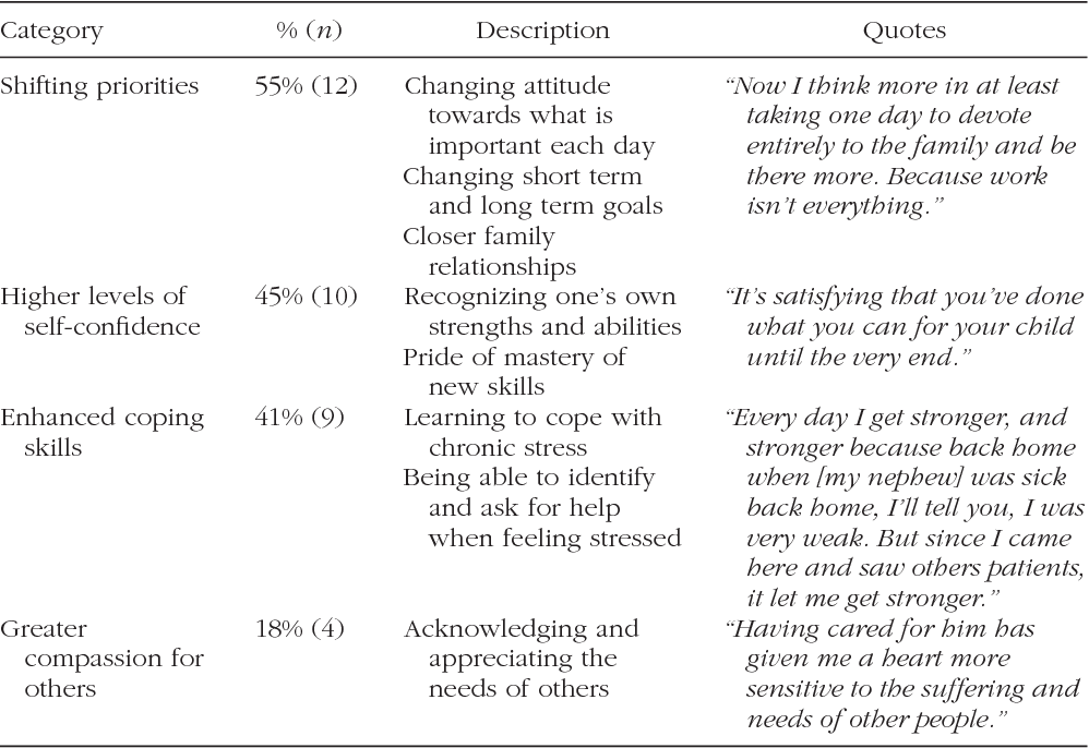 TABLE 4 Categories of Positive Growth for Caregivers