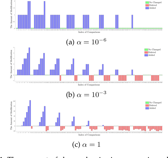 Figure 1 for Poisoning Attack against Estimating from Pairwise Comparisons