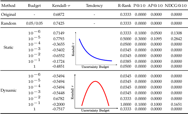 Figure 4 for Poisoning Attack against Estimating from Pairwise Comparisons