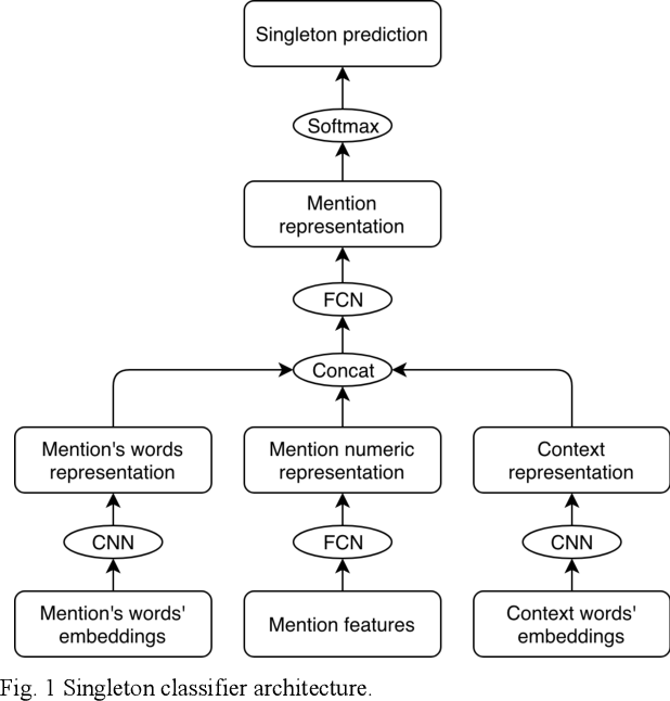 Figure 1 for Coreference Resolution System for Indonesian Text with Mention Pair Method and Singleton Exclusion using Convolutional Neural Network