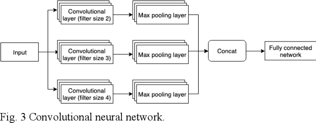 Figure 3 for Coreference Resolution System for Indonesian Text with Mention Pair Method and Singleton Exclusion using Convolutional Neural Network