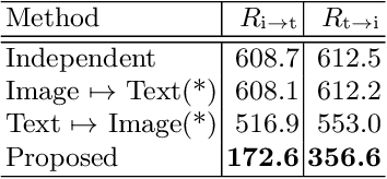 Figure 2 for Shared Latent Space of Font Shapes and Impressions