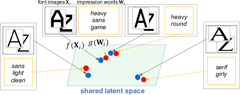 Figure 3 for Shared Latent Space of Font Shapes and Impressions