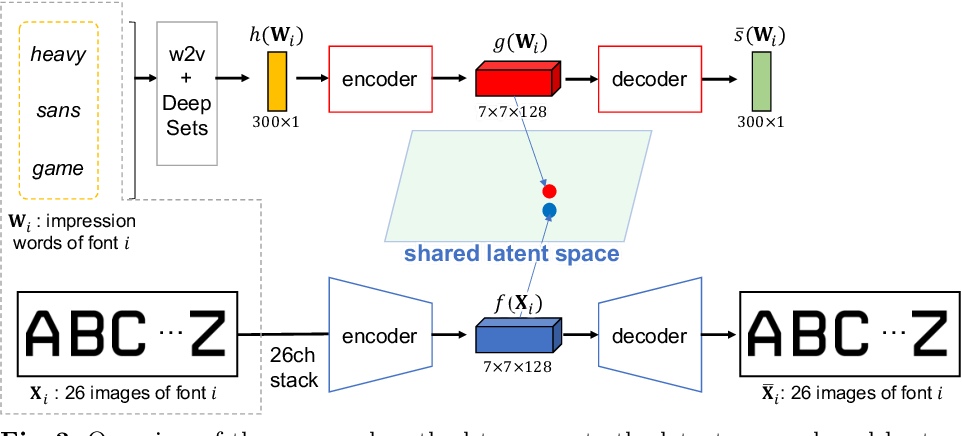 Figure 4 for Shared Latent Space of Font Shapes and Impressions