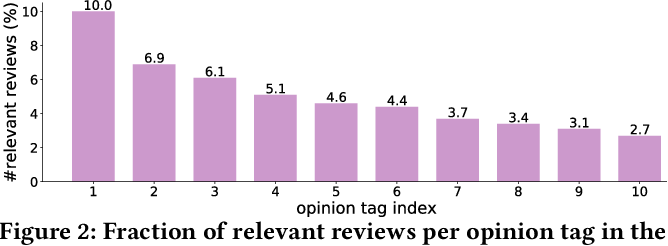 Figure 3 for Abstractive Opinion Tagging