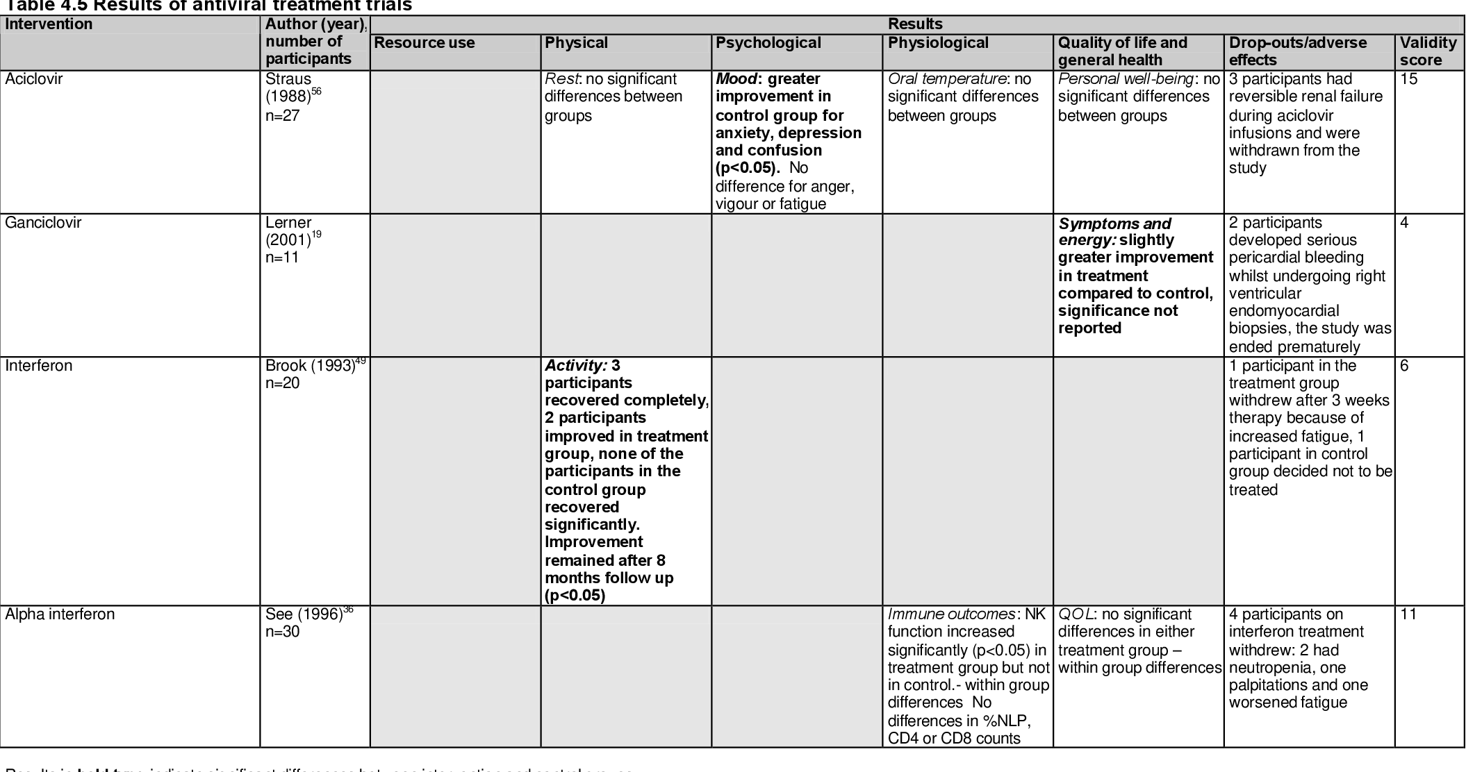 PDF] The effectiveness of interventions used in the treatment