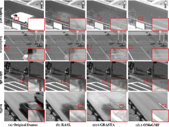 Figure 3 for Robust Online Matrix Factorization for Dynamic Background Subtraction