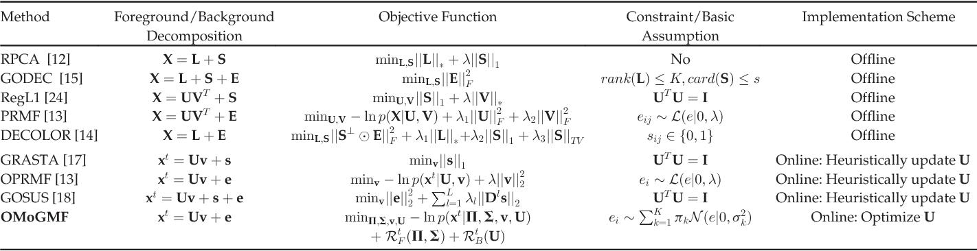 Figure 2 for Robust Online Matrix Factorization for Dynamic Background Subtraction