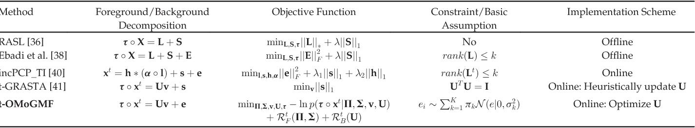 Figure 4 for Robust Online Matrix Factorization for Dynamic Background Subtraction