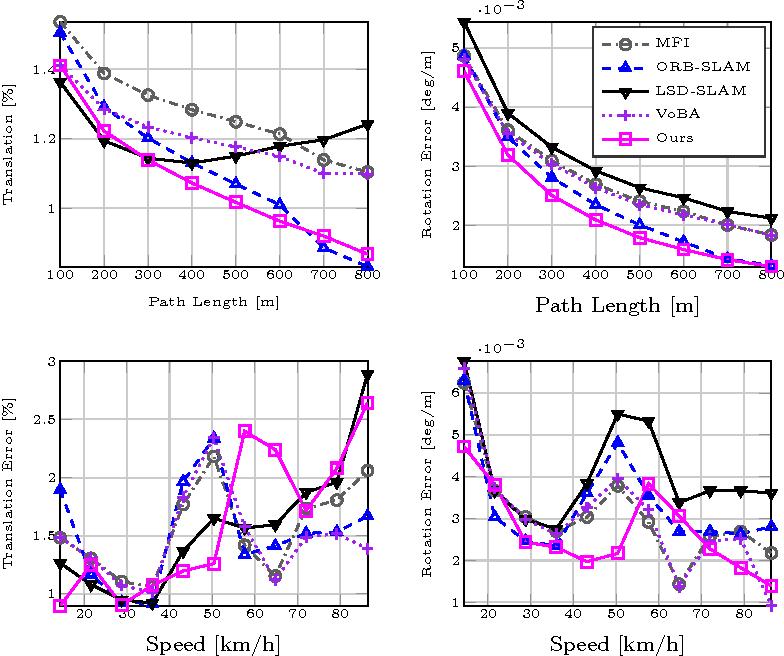 Figure 4 from Photometric Bundle Adjustment for Vision-Based
