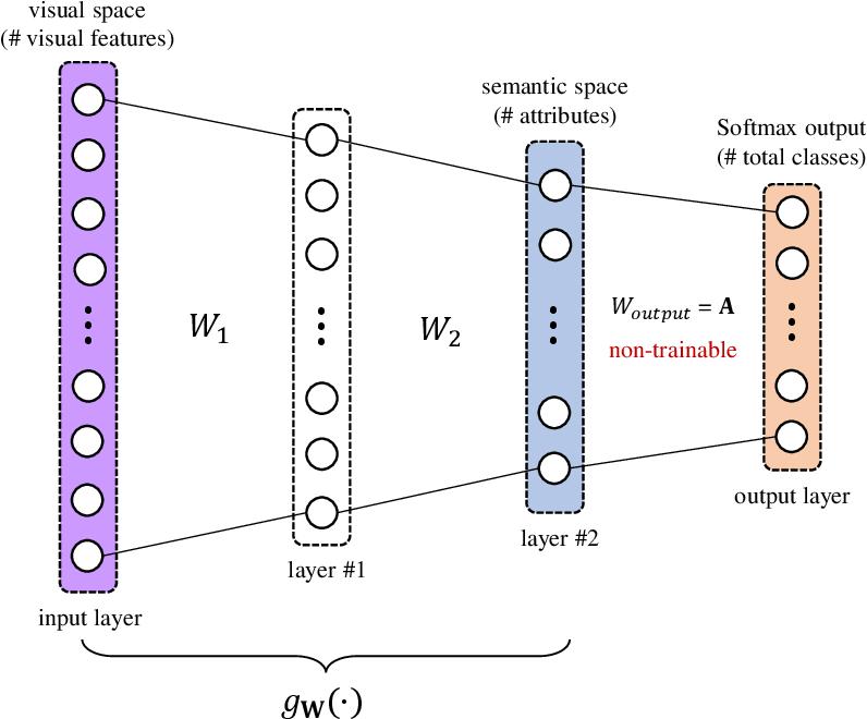Figure 3 for Semantic Similarity Based Softmax Classifier for Zero-Shot Learning