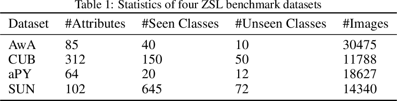 Figure 2 for Semantic Similarity Based Softmax Classifier for Zero-Shot Learning