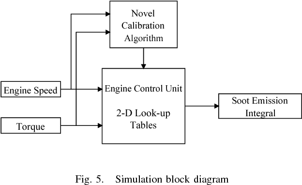 Model-based 2-D look-up table calibration tool development