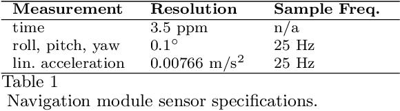 Figure 2 for Fast Robust Methods for Singular State-Space Models