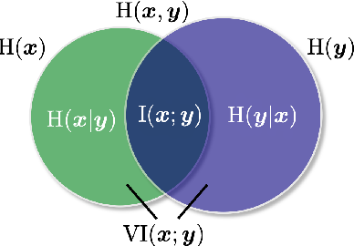 Figure 1 for Improving Disentangled Text Representation Learning with Information-Theoretic Guidance