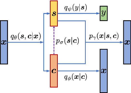 Figure 3 for Improving Disentangled Text Representation Learning with Information-Theoretic Guidance