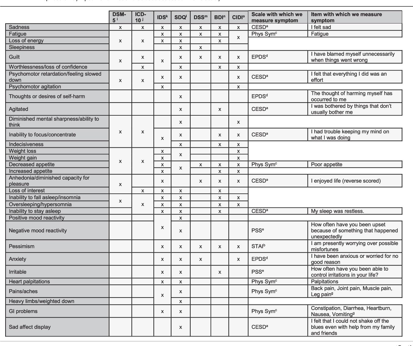 table 2 from a longitudinal study of women\u0027s depression symptomtable 2 depression symptoms full list and subset assessed in this study
