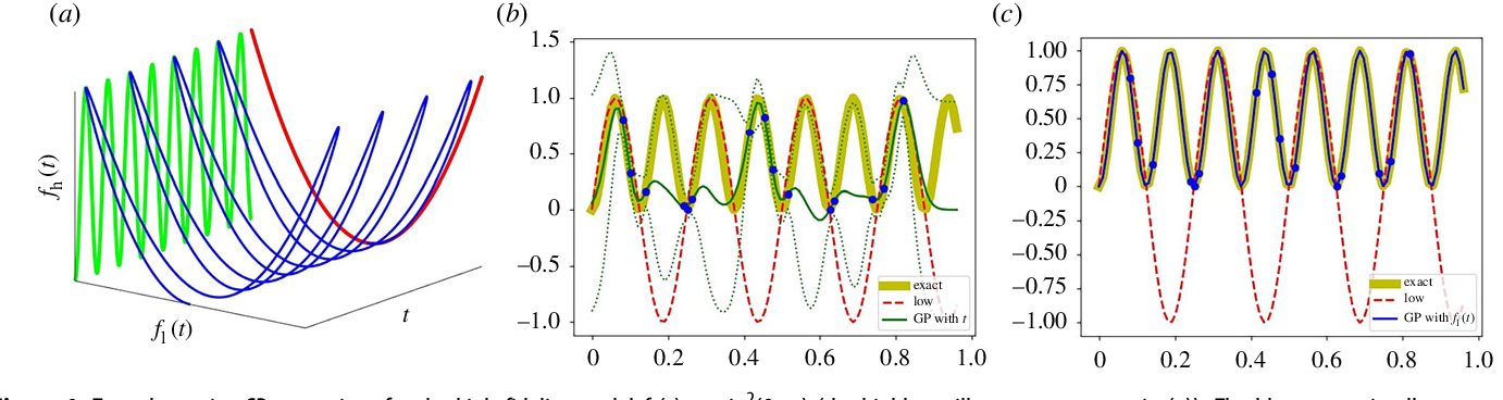 Figure 1 for Linking Gaussian Process regression with data-driven manifold embeddings for nonlinear data fusion