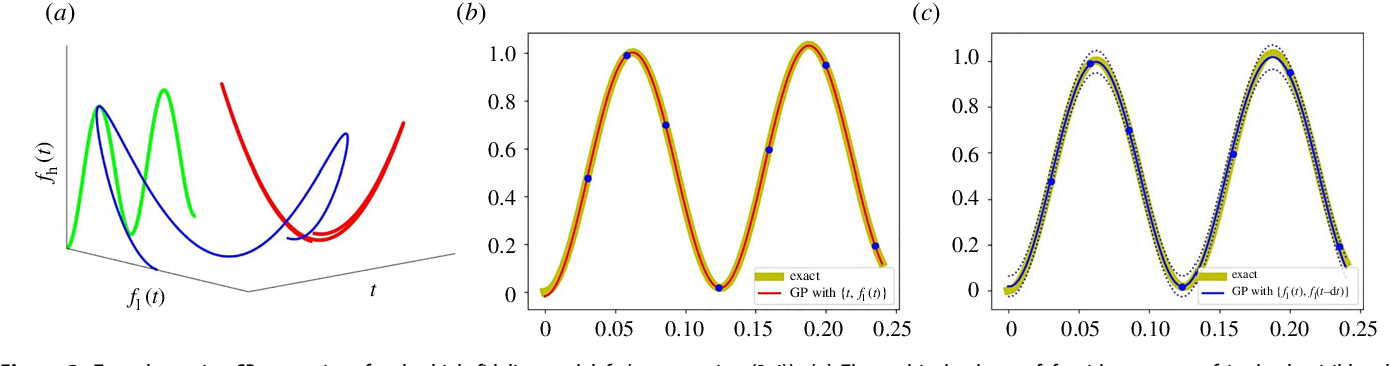 Figure 2 for Linking Gaussian Process regression with data-driven manifold embeddings for nonlinear data fusion