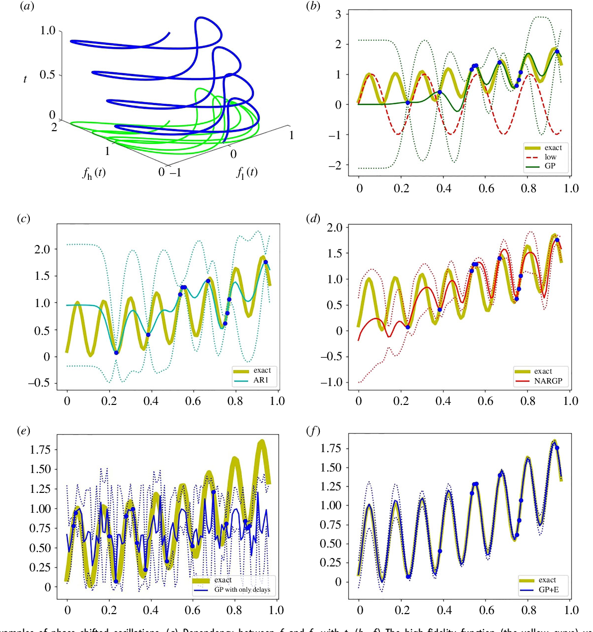 Figure 3 for Linking Gaussian Process regression with data-driven manifold embeddings for nonlinear data fusion