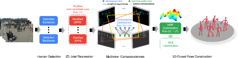 Figure 1 for Multi-person 3D Pose Estimation in Crowded Scenes Based on Multi-View Geometry