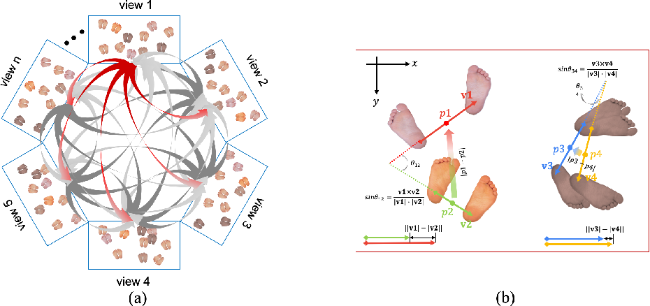 Figure 3 for Multi-person 3D Pose Estimation in Crowded Scenes Based on Multi-View Geometry
