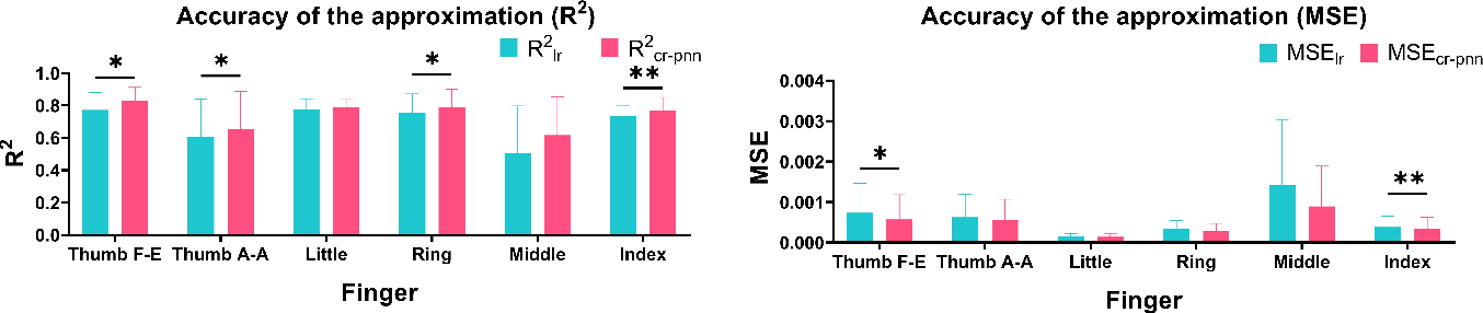 Figure 3 for A Relation Spectrum Inheriting Taylor Series: Muscle Synergy and Coupling for Hand