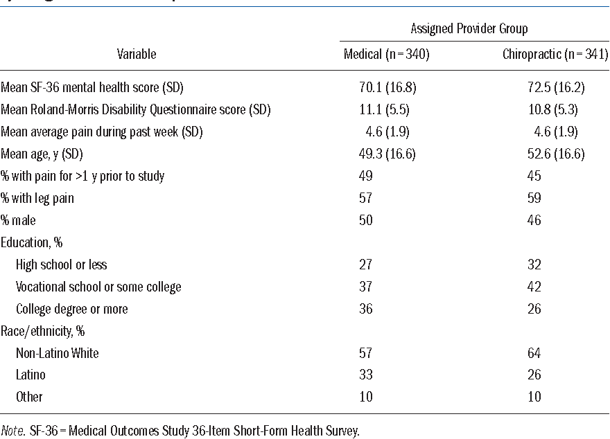 Comparing the satisfaction of low back pain patients randomized to