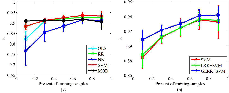 Figure 3 for Graph Regularized Low Rank Representation for Aerosol Optical Depth Retrieval